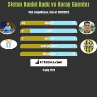 Stefan Daniel Radu vs Koray Guenter h2h player stats