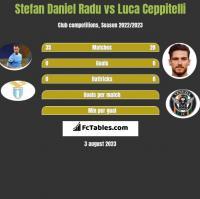 Stefan Daniel Radu vs Luca Ceppitelli h2h player stats