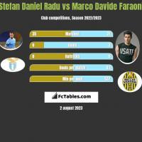 Stefan Daniel Radu vs Marco Davide Faraoni h2h player stats