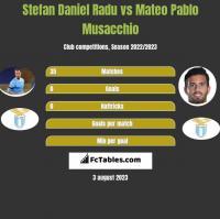 Stefan Daniel Radu vs Mateo Pablo Musacchio h2h player stats
