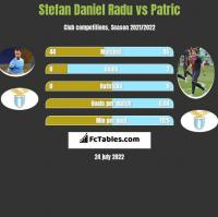 Stefan Daniel Radu vs Patric h2h player stats