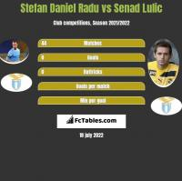 Stefan Daniel Radu vs Senad Lulic h2h player stats