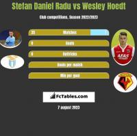 Stefan Daniel Radu vs Wesley Hoedt h2h player stats