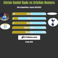 Stefan Daniel Radu vs Cristian Romero h2h player stats