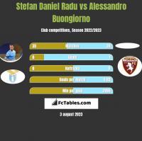 Stefan Daniel Radu vs Alessandro Buongiorno h2h player stats