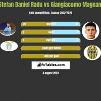 Stefan Daniel Radu vs Giangiacomo Magnani h2h player stats