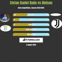 Stefan Daniel Radu vs Gleison h2h player stats