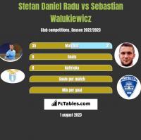 Stefan Daniel Radu vs Sebastian Walukiewicz h2h player stats