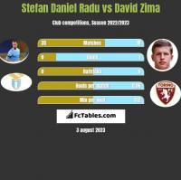 Stefan Daniel Radu vs David Zima h2h player stats