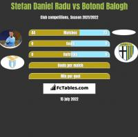 Stefan Daniel Radu vs Botond Balogh h2h player stats