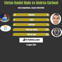 Stefan Daniel Radu vs Andrea Carboni h2h player stats