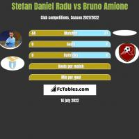 Stefan Daniel Radu vs Bruno Amione h2h player stats