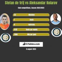 Stefan de Vrij vs Aleksandar Kolarov h2h player stats