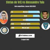 Stefan de Vrij vs Alessandro Tuia h2h player stats