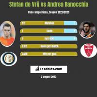 Stefan de Vrij vs Andrea Ranocchia h2h player stats
