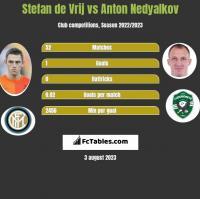 Stefan de Vrij vs Anton Nedyalkov h2h player stats