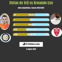 Stefan de Vrij vs Armando Izzo h2h player stats