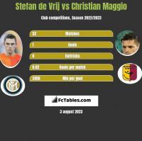 Stefan de Vrij vs Christian Maggio h2h player stats