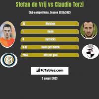 Stefan de Vrij vs Claudio Terzi h2h player stats