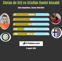 Stefan de Vrij vs Cristian Daniel Ansaldi h2h player stats