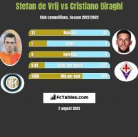 Stefan de Vrij vs Cristiano Biraghi h2h player stats