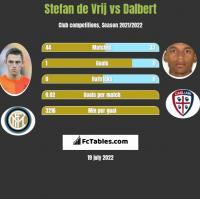Stefan de Vrij vs Dalbert h2h player stats