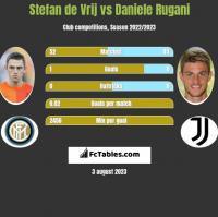 Stefan de Vrij vs Daniele Rugani h2h player stats