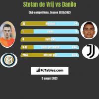 Stefan de Vrij vs Danilo h2h player stats