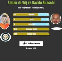 Stefan de Vrij vs Davide Biraschi h2h player stats
