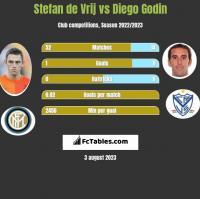 Stefan de Vrij vs Diego Godin h2h player stats