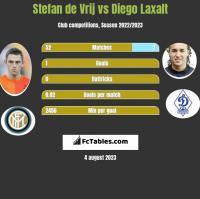 Stefan de Vrij vs Diego Laxalt h2h player stats