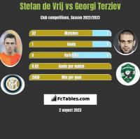 Stefan de Vrij vs Georgi Terziev h2h player stats