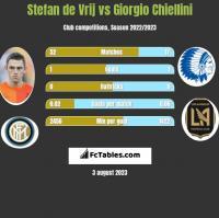 Stefan de Vrij vs Giorgio Chiellini h2h player stats