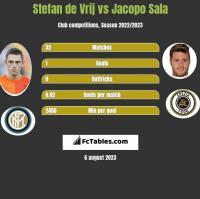 Stefan de Vrij vs Jacopo Sala h2h player stats