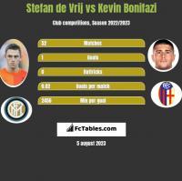 Stefan de Vrij vs Kevin Bonifazi h2h player stats