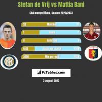 Stefan de Vrij vs Mattia Bani h2h player stats