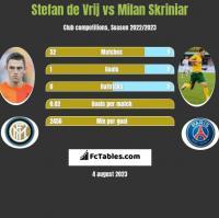Stefan de Vrij vs Milan Skriniar h2h player stats