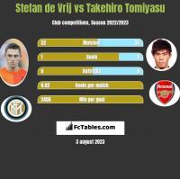 Stefan de Vrij vs Takehiro Tomiyasu h2h player stats