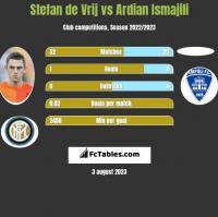 Stefan de Vrij vs Ardian Ismajili h2h player stats
