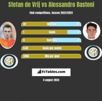 Stefan de Vrij vs Alessandro Bastoni h2h player stats