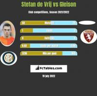 Stefan de Vrij vs Gleison h2h player stats
