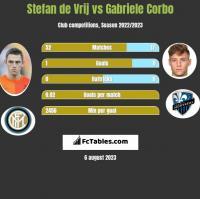 Stefan de Vrij vs Gabriele Corbo h2h player stats
