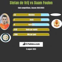 Stefan de Vrij vs Daam Foulon h2h player stats