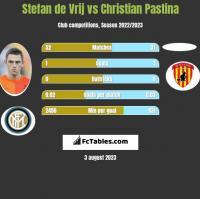 Stefan de Vrij vs Christian Pastina h2h player stats