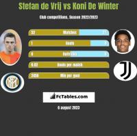 Stefan de Vrij vs Koni De Winter h2h player stats