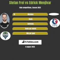 Stefan Frei vs Edrick Menjivar h2h player stats