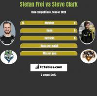 Stefan Frei vs Steve Clark h2h player stats