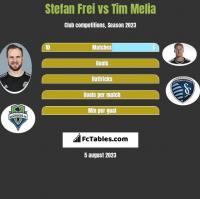 Stefan Frei vs Tim Melia h2h player stats