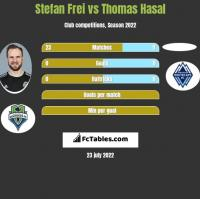 Stefan Frei vs Thomas Hasal h2h player stats