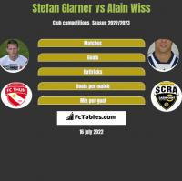 Stefan Glarner vs Alain Wiss h2h player stats